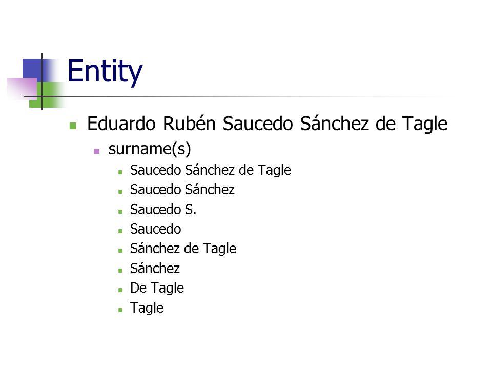Entity Eduardo Rubén Saucedo Sánchez de Tagle surname(s) Saucedo Sánchez de Tagle Saucedo Sánchez Saucedo S. Saucedo Sánchez de Tagle Sánchez De Tagle