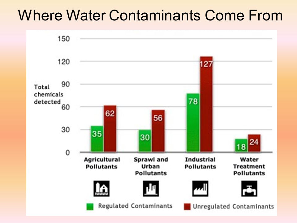 Where Water Contaminants Come From
