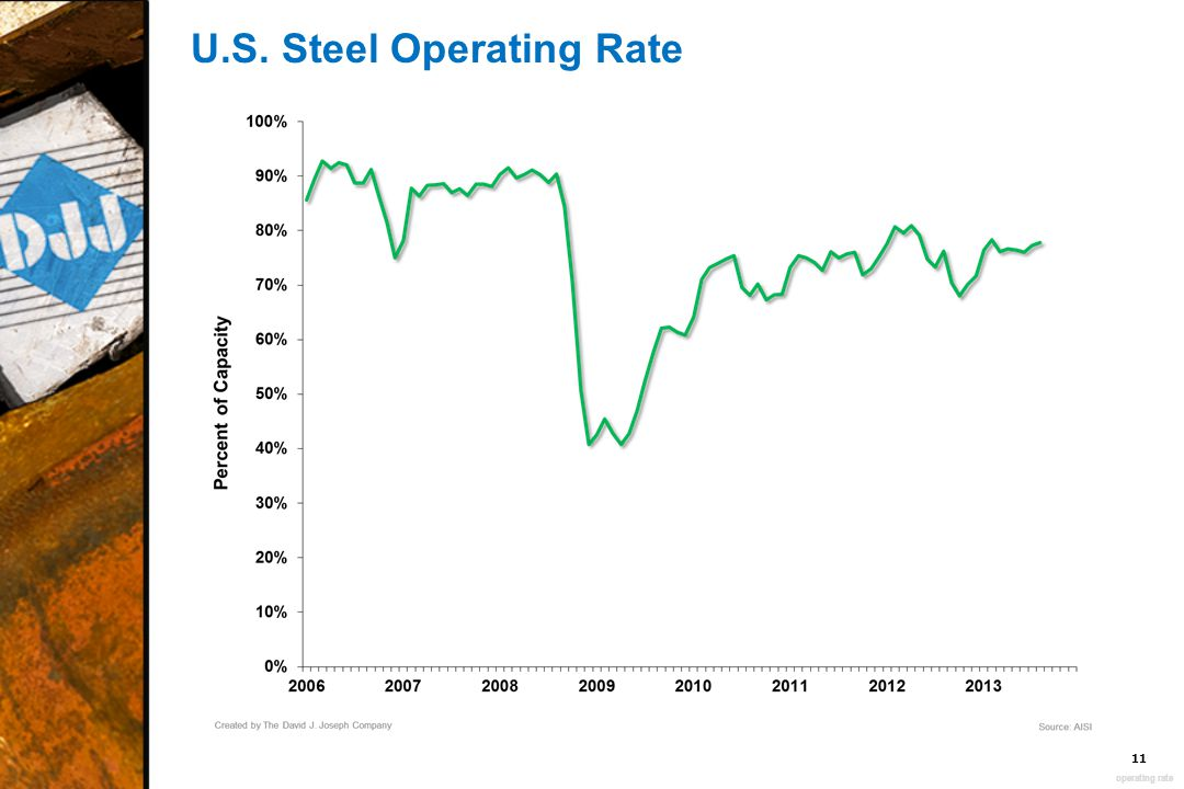 U.S. Steel Operating Rate 11 operating rate