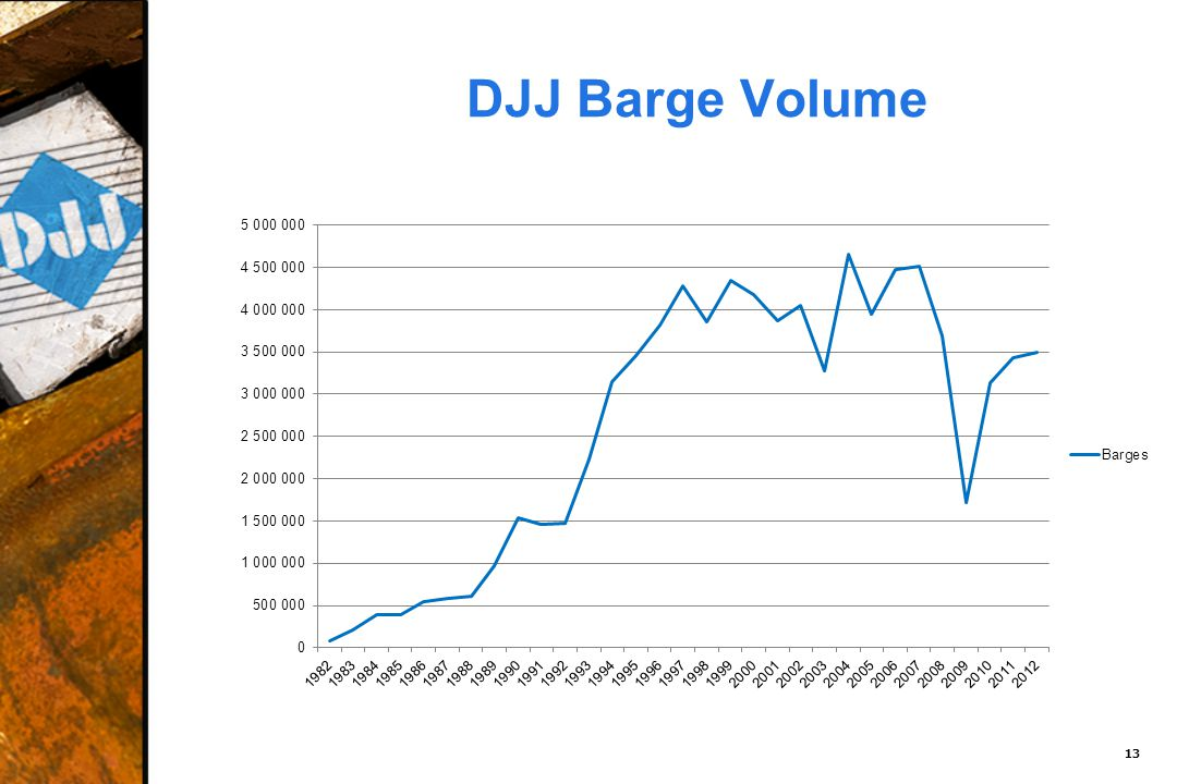DJJ Barge Volume 13