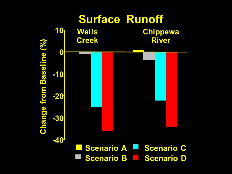 -40 -30 -20 -10 0 10 Change from Baseline (%) Wells Creek Chippewa River Scenario A Scenario B Scenario C Scenario D Surface Runoff