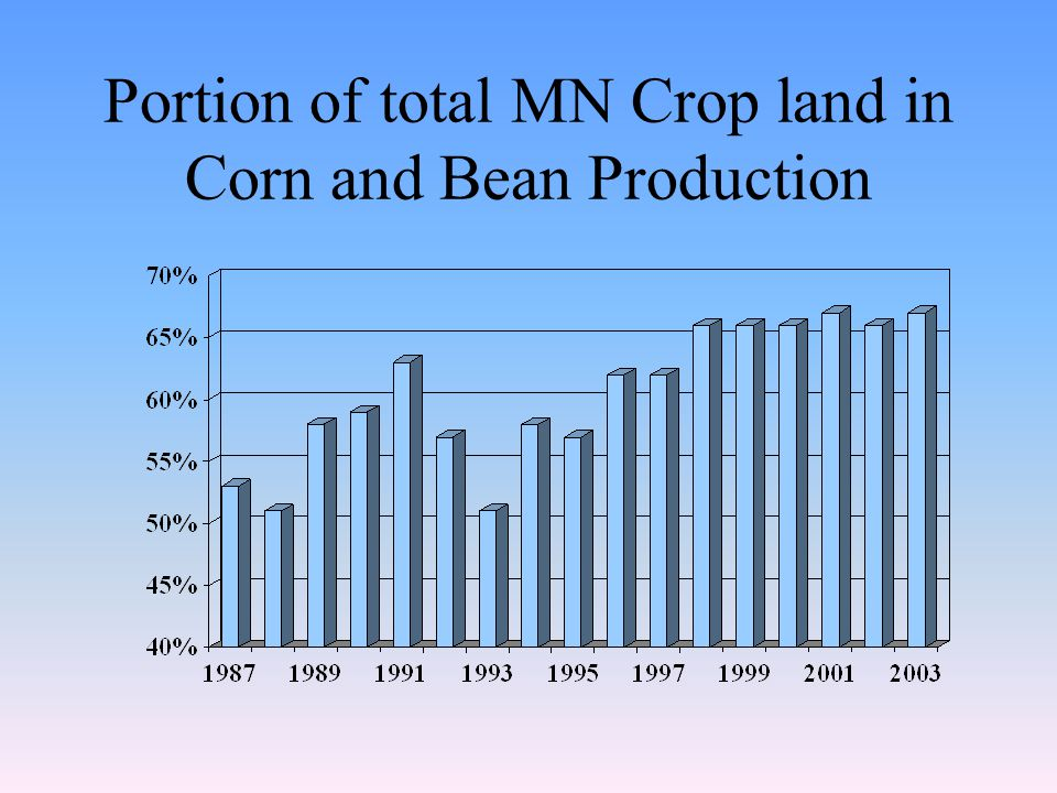 Portion of total MN Crop land in Corn and Bean Production