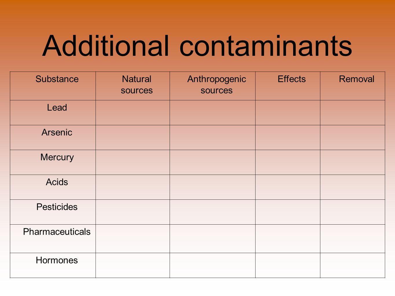 Additional contaminants SubstanceNatural sources Anthropogenic sources EffectsRemoval Lead Arsenic Mercury Acids Pesticides Pharmaceuticals Hormones