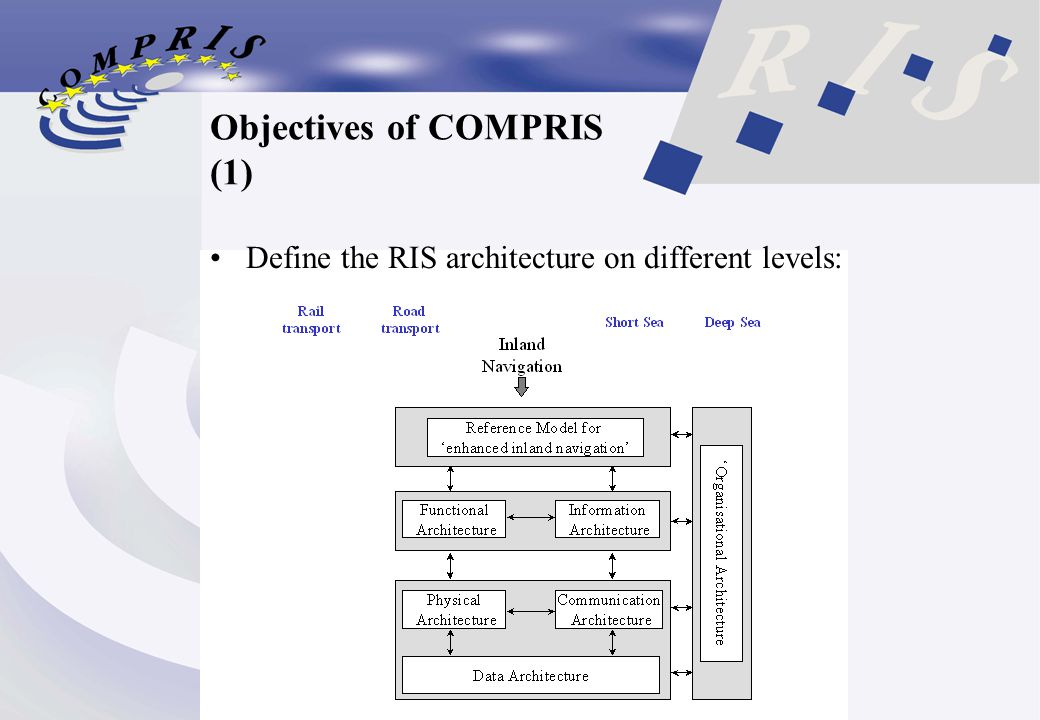 Objectives of COMPRIS (1) Define the RIS architecture on different levels: