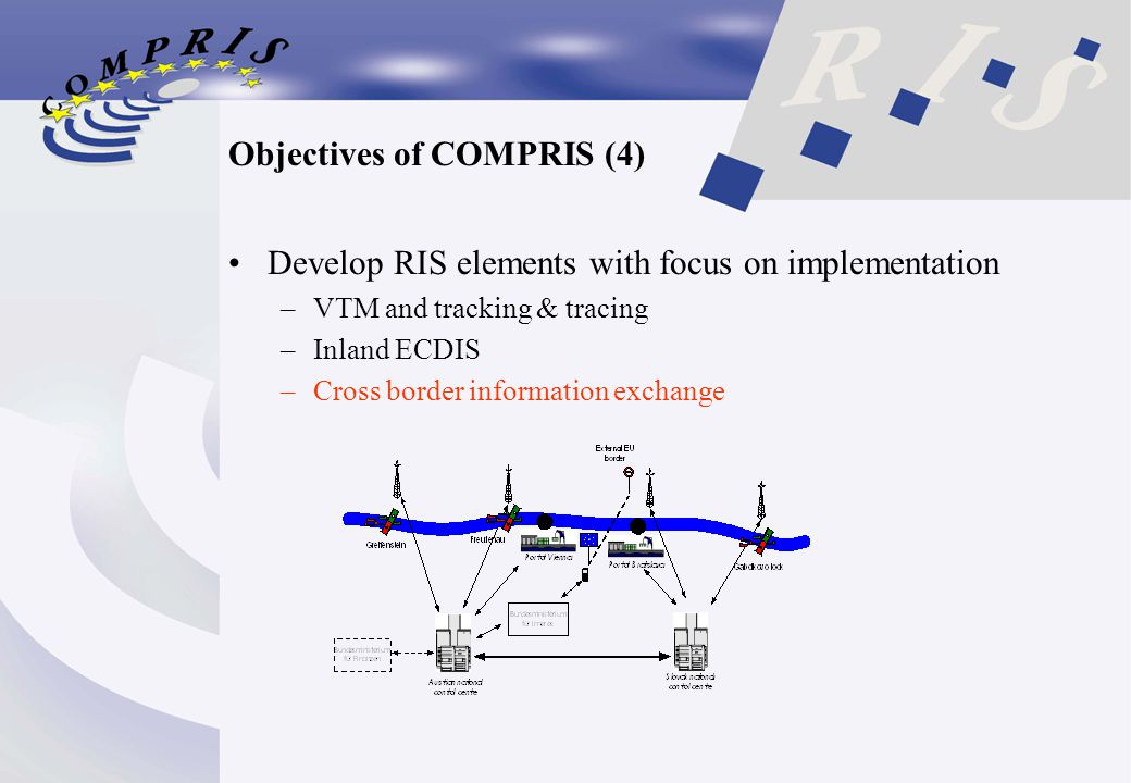 Objectives of COMPRIS (4) Develop RIS elements with focus on implementation –VTM and tracking & tracing –Inland ECDIS –Cross border information exchange