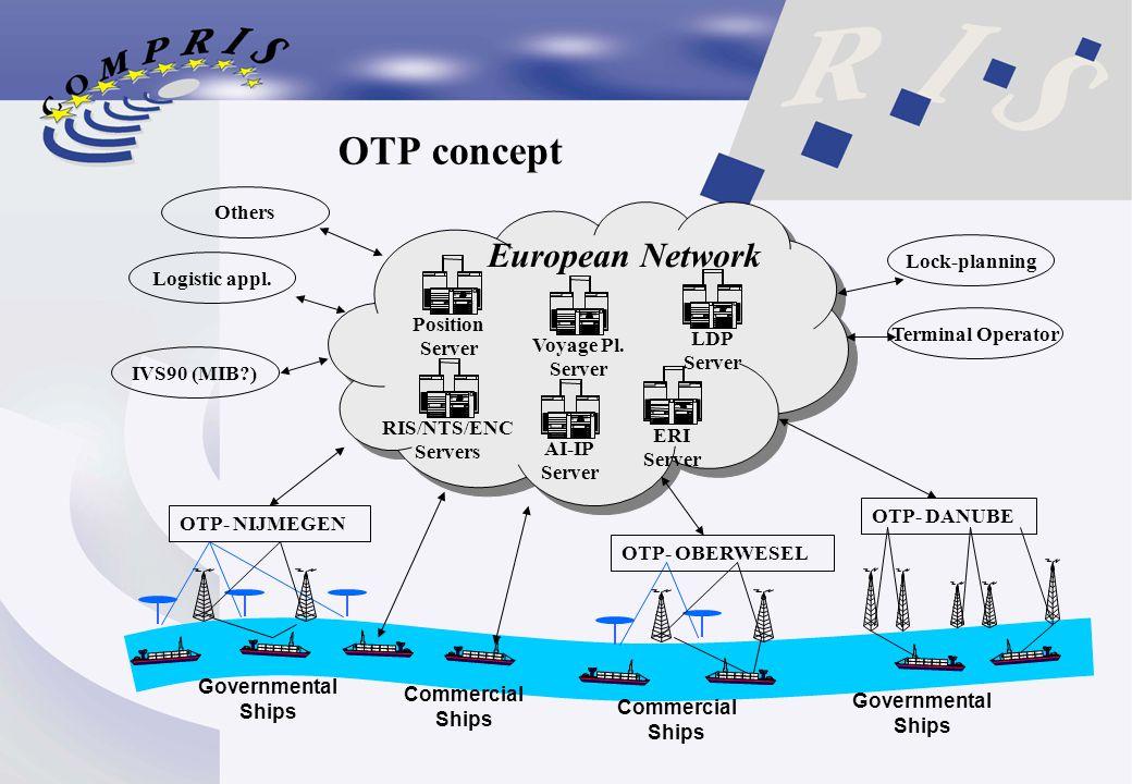 OTP concept OTP- NIJMEGEN OTP- OBERWESEL OTP- DANUBE Position Server Voyage Pl. Server LDP Server RIS/NTS/ENC Servers ERI Server AI-IP Server European