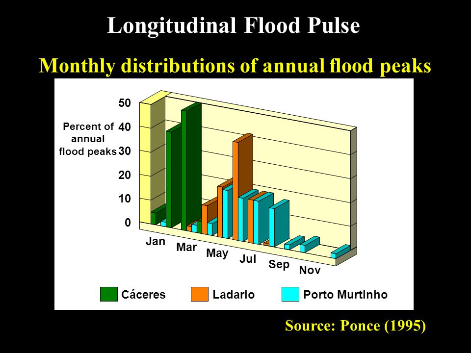Monthly distributions of annual flood peaks Source: Ponce (1995) Longitudinal Flood Pulse