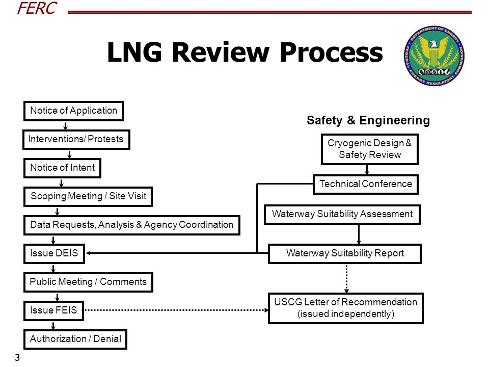 FERC 3 LNG Review Process Notice of Application Interventions/ Protests Notice of Intent Scoping Meeting / Site Visit Data Requests, Analysis & Agency Coordination Issue DEIS Public Meeting / Comments Issue FEIS Authorization / Denial Safety & Engineering Cryogenic Design & Safety Review Technical Conference Waterway Suitability Assessment Waterway Suitability Report USCG Letter of Recommendation (issued independently)