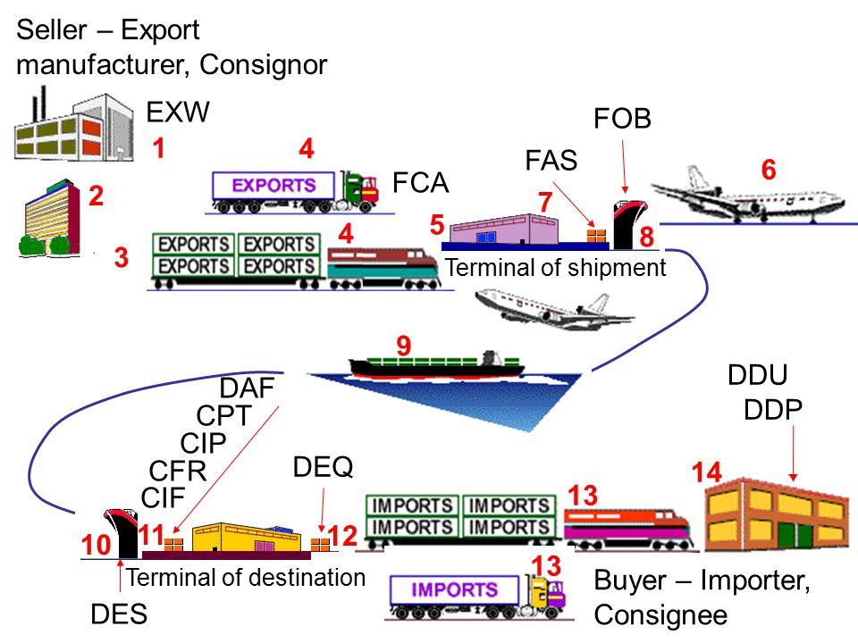 Seller – Export manufacturer, Consignor EXW FCA FAS FOB DES DEQ DAF CPT CIP CFR CIF DDU DDP Terminal of shipment Terminal of destination Buyer – Importer, Consignee 1 2 3 6 4 4 5 7 8 9 10 11 12 13 14