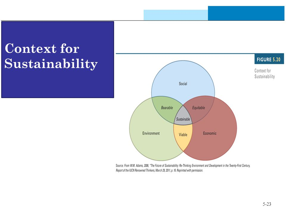 Context for Sustainability 5-23