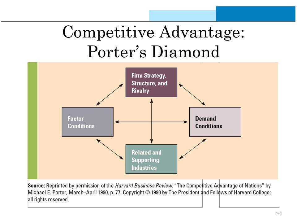 Competitive Advantage: Porter's Diamond 5-5