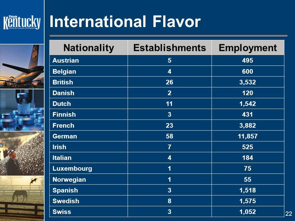 22 International Flavor NationalityEstablishmentsEmployment Austrian5495 Belgian4600 British263,532 Danish2120 Dutch111,542 Finnish3431 French233,882 German5811,857 Irish7525 Italian4184 Luxembourg175 Norwegian155 Spanish31,518 Swedish81,575 Swiss31,052