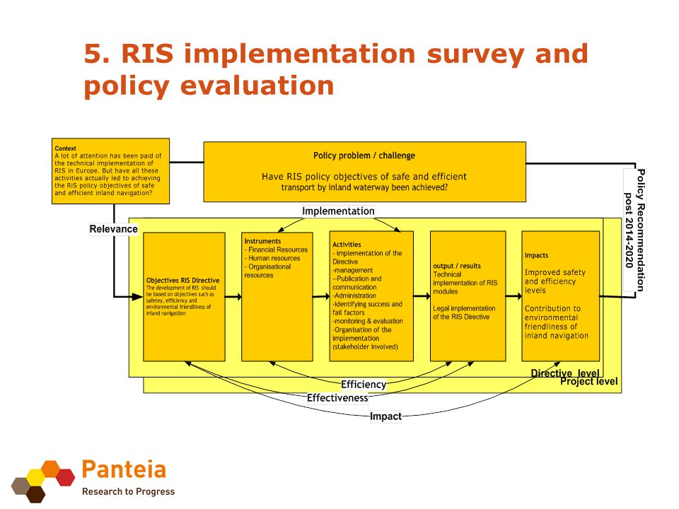 5. RIS implementation survey and policy evaluation