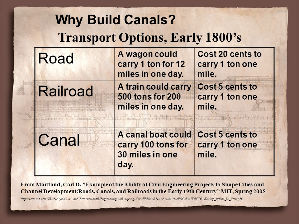 Why Build Canals.Road A wagon could carry 1 ton for 12 miles in one day.