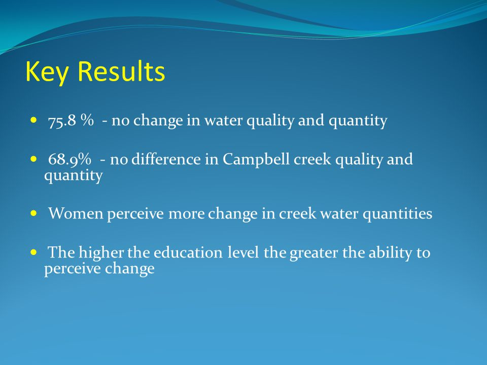 Key Results 75.8 % - no change in water quality and quantity 68.9% - no difference in Campbell creek quality and quantity Women perceive more change in creek water quantities The higher the education level the greater the ability to perceive change