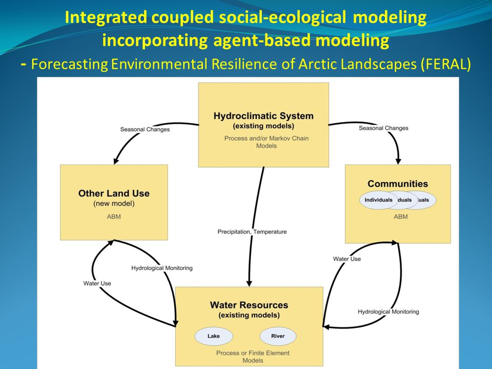 Integrated coupled social-ecological modeling incorporating agent-based modeling - Forecasting Environmental Resilience of Arctic Landscapes (FERAL)