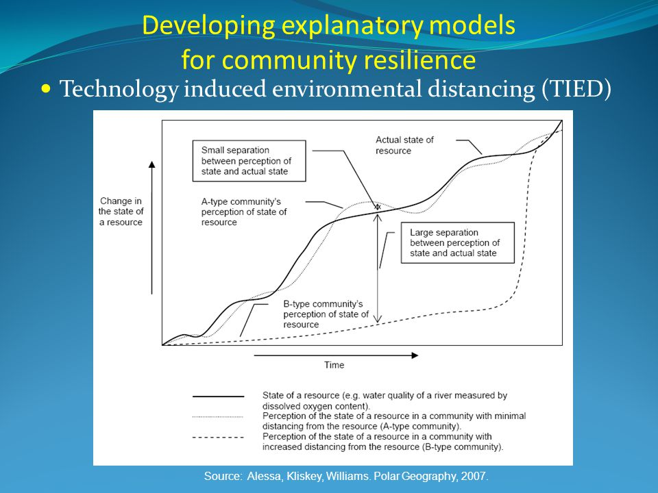 Developing explanatory models for community resilience Technology induced environmental distancing (TIED) Source: Alessa, Kliskey, Williams.