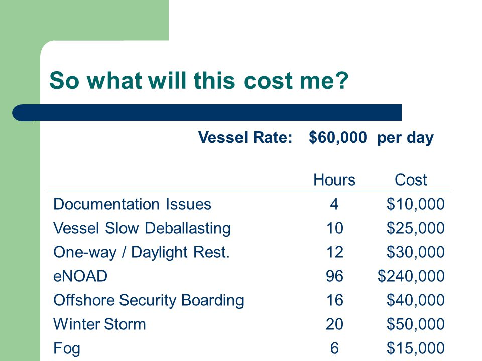 So what will this cost me? Vessel Rate:$60,000per day HoursCost Documentation Issues4$10,000 Vessel Slow Deballasting10$25,000 One-way / Daylight Rest