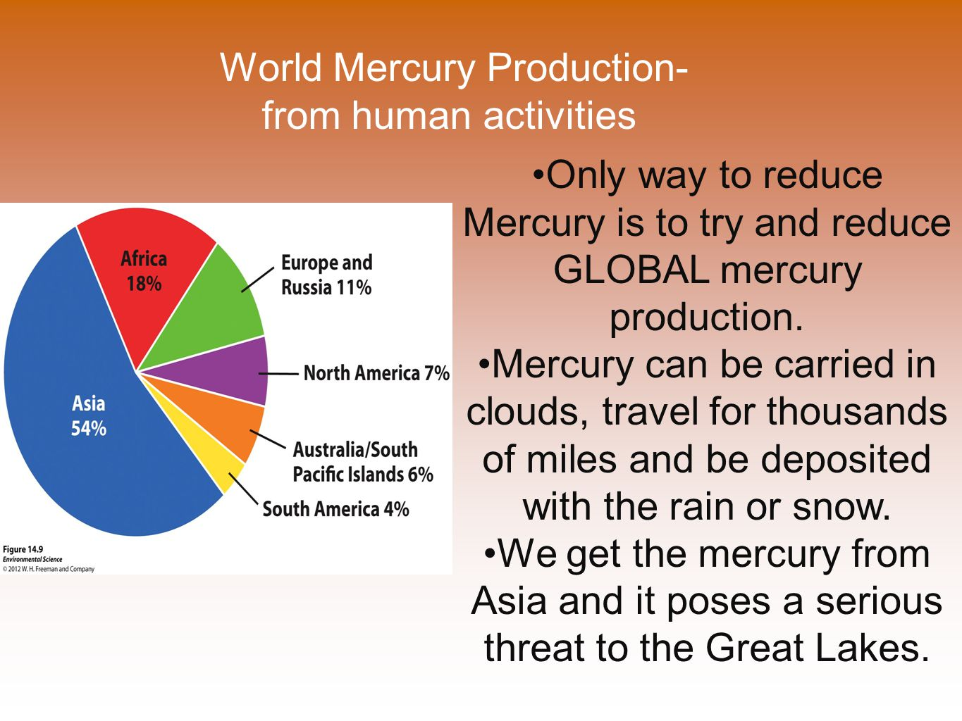World Mercury Production- from human activities Only way to reduce Mercury is to try and reduce GLOBAL mercury production.