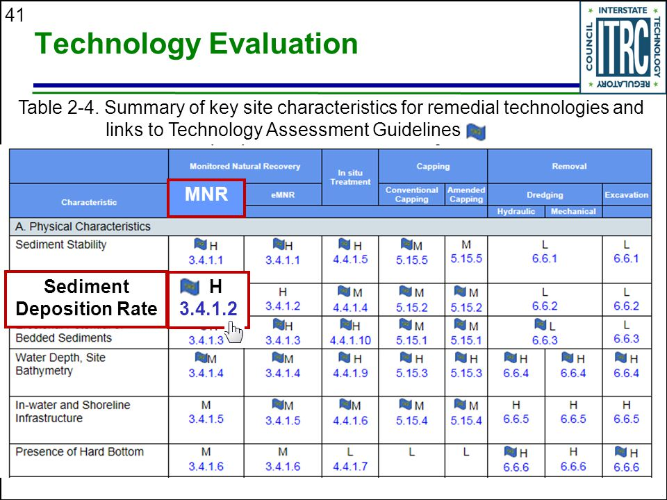 41 Technology Evaluation Table 2-4.