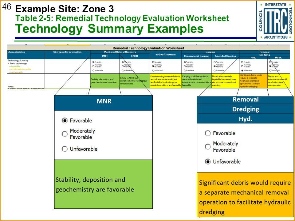 46 Example Site: Zone 3 Table 2-5: Remedial Technology Evaluation Worksheet Technology Summary Examples