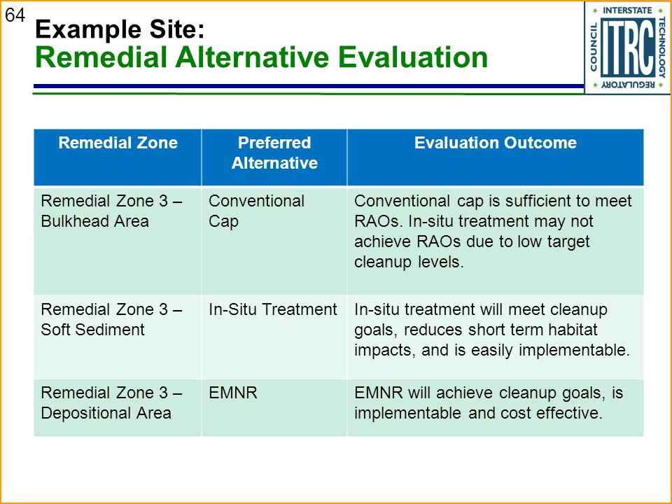 64 Example Site: Remedial Alternative Evaluation Remedial ZonePreferred Alternative Evaluation Outcome Remedial Zone 3 – Bulkhead Area Conventional Cap Conventional cap is sufficient to meet RAOs.