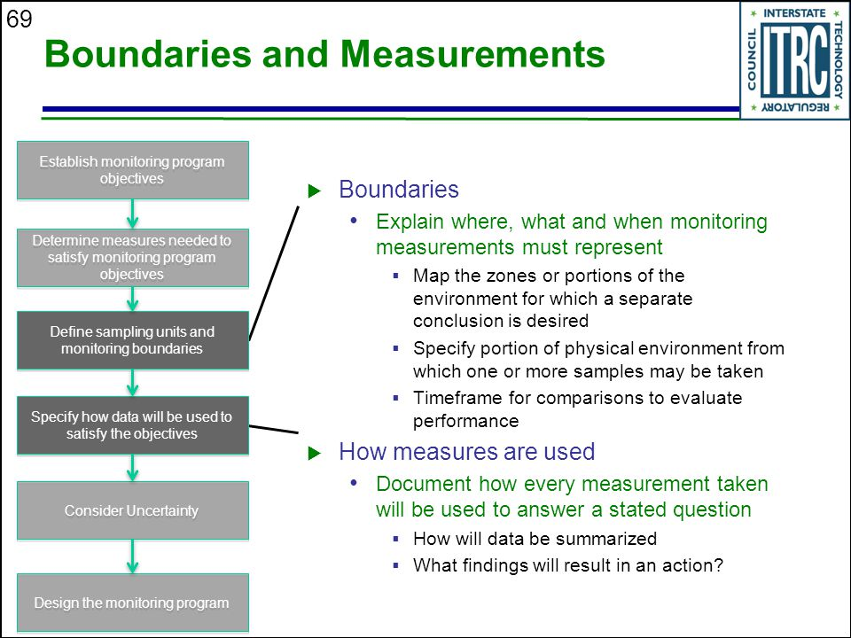 69 Boundaries and Measurements  Boundaries Explain where, what and when monitoring measurements must represent  Map the zones or portions of the environment for which a separate conclusion is desired  Specify portion of physical environment from which one or more samples may be taken  Timeframe for comparisons to evaluate performance  How measures are used Document how every measurement taken will be used to answer a stated question  How will data be summarized  What findings will result in an action.