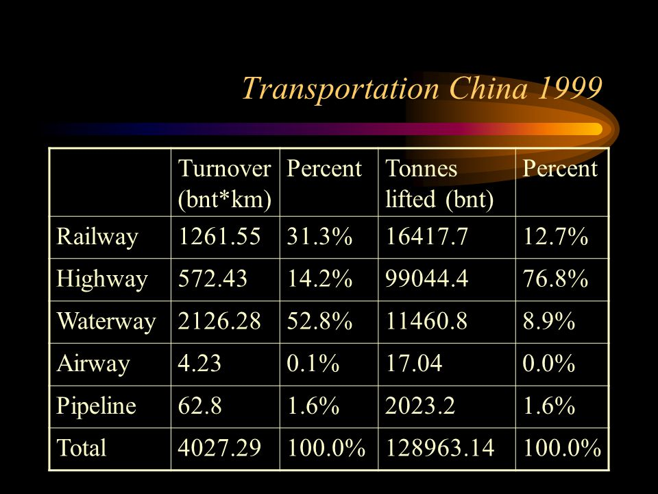 Transportation China 1999 Turnover (bnt*km) PercentTonnes lifted (bnt) Percent Railway1261.5531.3%16417.712.7% Highway572.4314.2%99044.476.8% Waterway