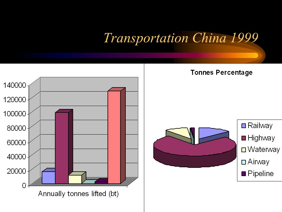 Transportation China 1999