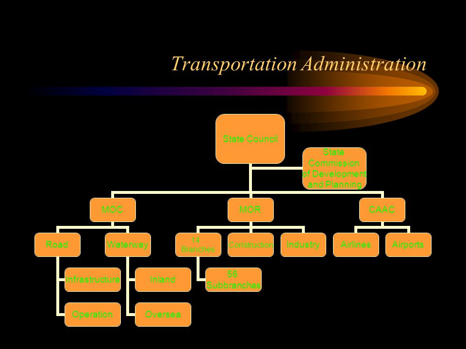 Transportation Administration State Council MOC Road Infrastructure Operation Waterway Inland Oversea MOR 14 Branches 56 Subbranches ConstructionIndus