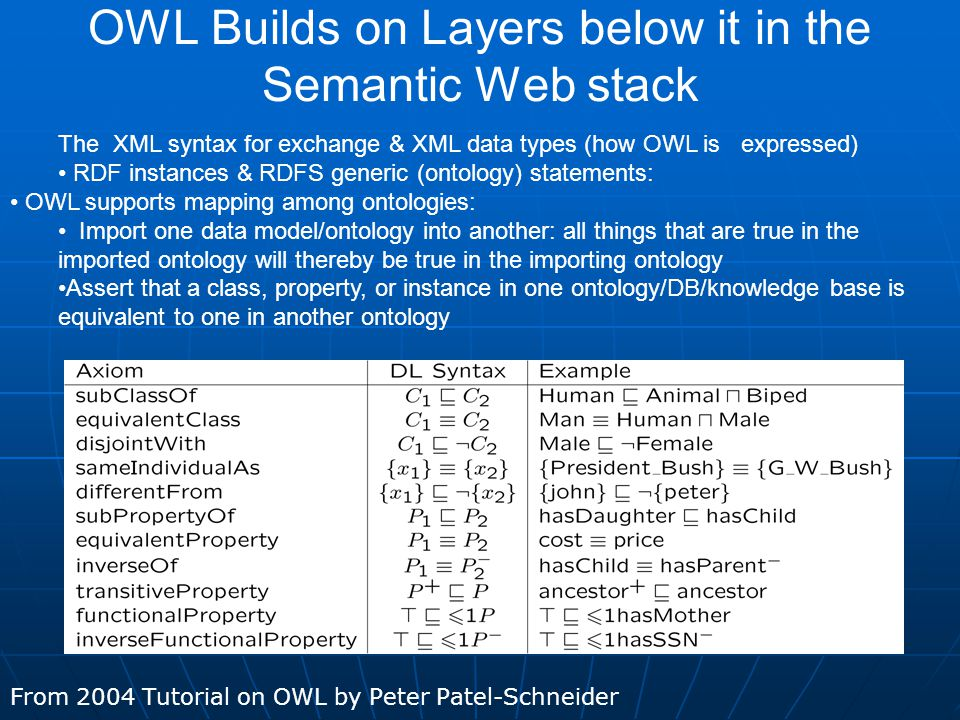 OWL Builds on Layers below it in the Semantic Web stack From 2004 Tutorial on OWL by Peter Patel-Schneider The XML syntax for exchange & XML data types (how OWL is expressed) RDF instances & RDFS generic (ontology) statements: OWL supports mapping among ontologies: Import one data model/ontology into another: all things that are true in the imported ontology will thereby be true in the importing ontology Assert that a class, property, or instance in one ontology/DB/knowledge base is equivalent to one in another ontology