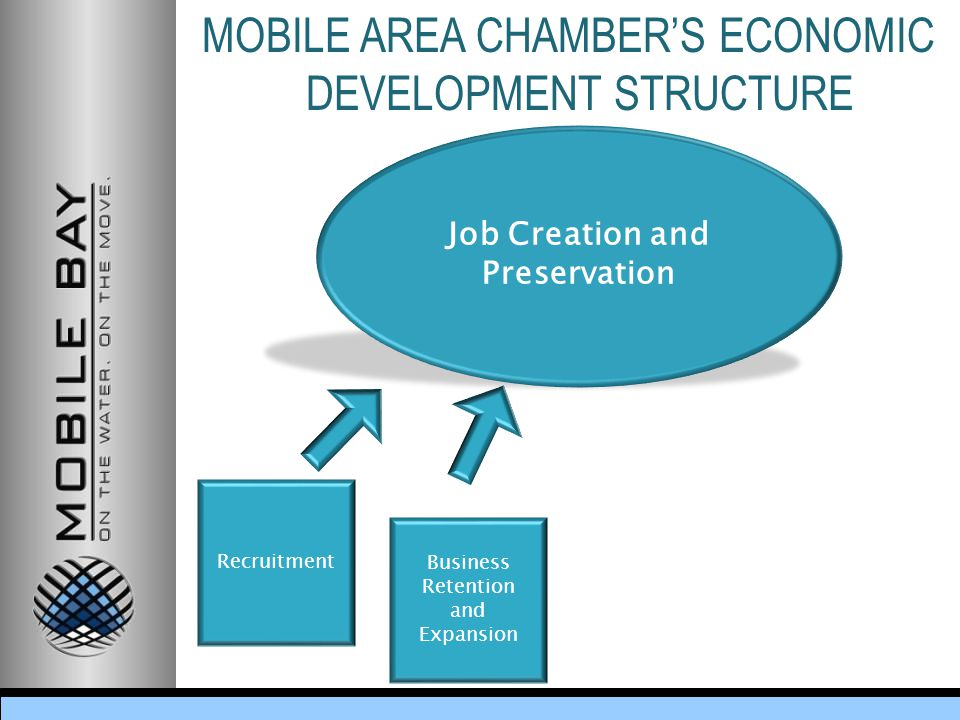 MOBILE AREA CHAMBER'S ECONOMIC DEVELOPMENT STRUCTURE Business Retention and Expansion Job Creation and Preservation Recruitment