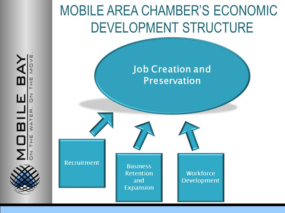 MOBILE AREA CHAMBER'S ECONOMIC DEVELOPMENT STRUCTURE Business Retention and Expansion Workforce Development Job Creation and Preservation Recruitment