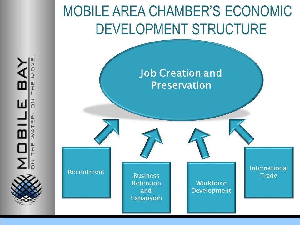 MOBILE AREA CHAMBER'S ECONOMIC DEVELOPMENT STRUCTURE Business Retention and Expansion Workforce Development International Trade Job Creation and Preservation Recruitment