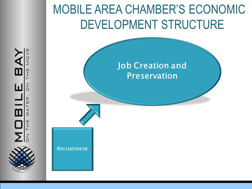 MOBILE AREA CHAMBER'S ECONOMIC DEVELOPMENT STRUCTURE Job Creation and Preservation Recruitment