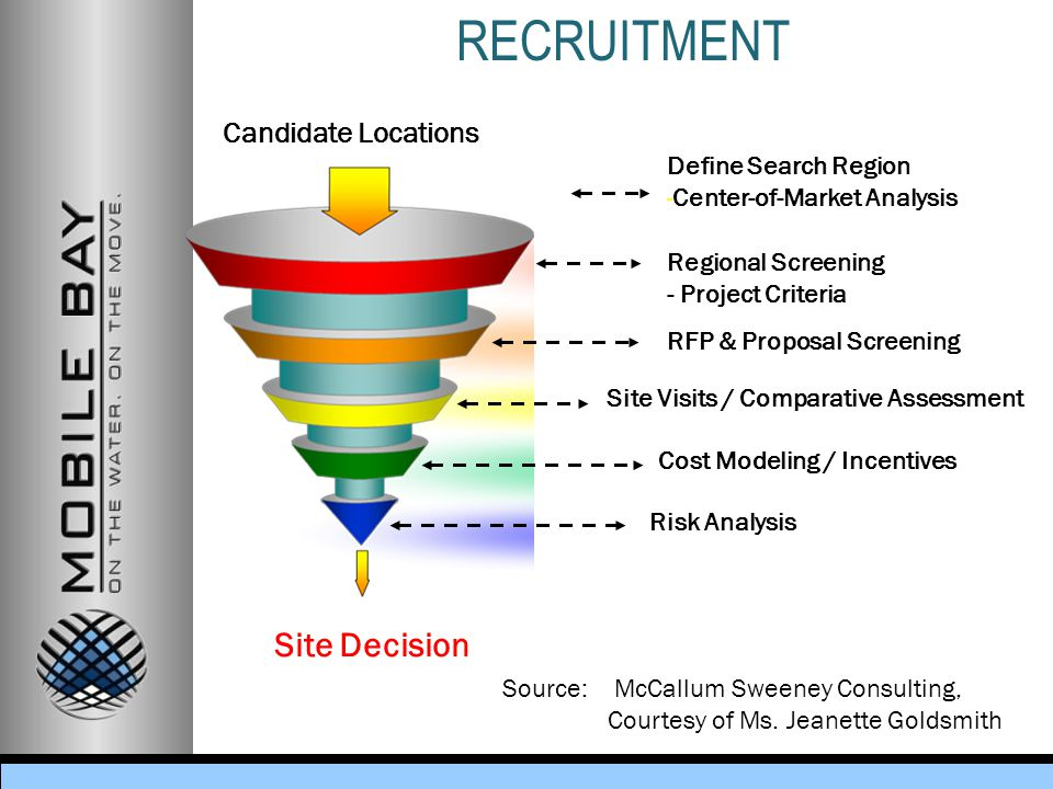 RECRUITMENT Candidate Locations Define Search Region - Center-of-Market Analysis Cost Modeling / Incentives Regional Screening - Project Criteria RFP & Proposal Screening Risk Analysis Site Visits / Comparative Assessment Site Decision Source: McCallum Sweeney Consulting, Courtesy of Ms.