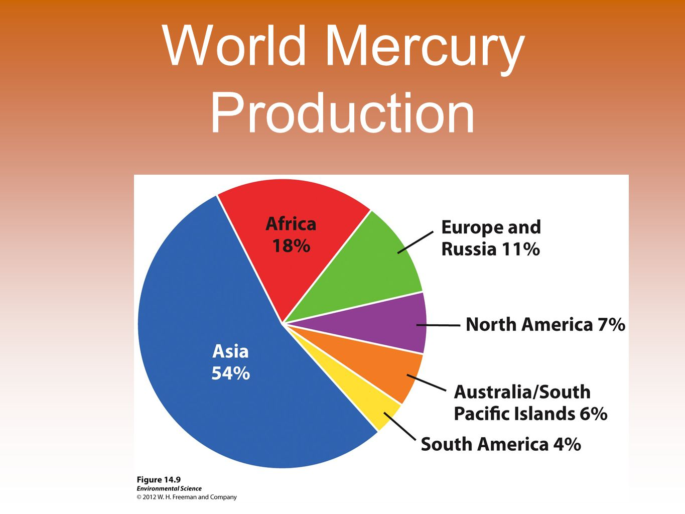 World Mercury Production