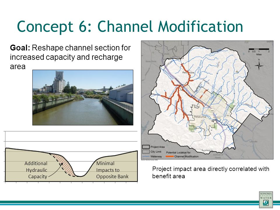 Concept 6: Channel Modification Goal: Reshape channel section for increased capacity and recharge area Additional Hydraulic Capacity Minimal Impacts t