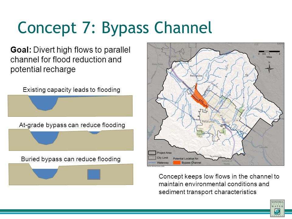 Concept 7: Bypass Channel Goal: Divert high flows to parallel channel for flood reduction and potential recharge Concept keeps low flows in the channe