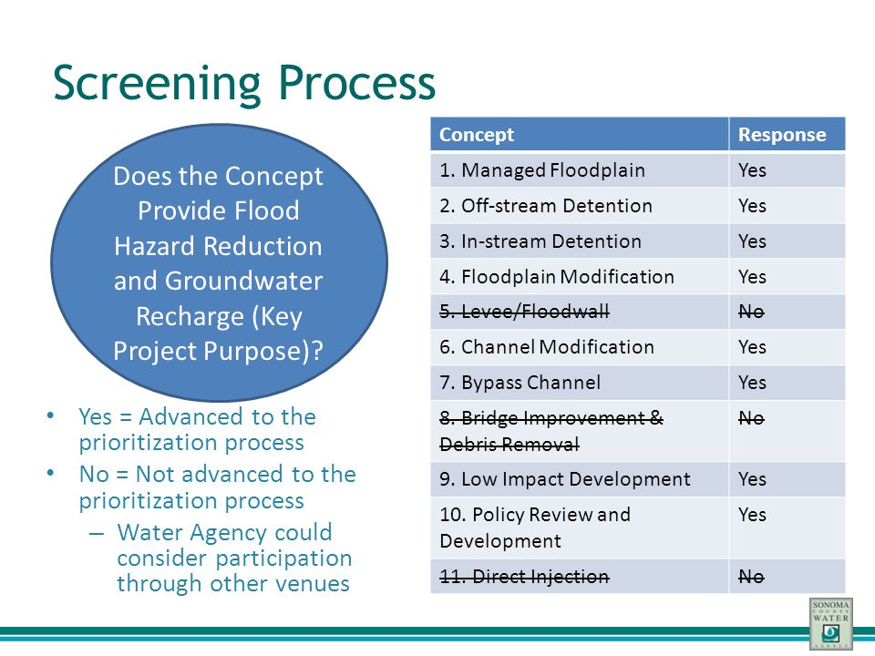 Screening Process Yes = Advanced to the prioritization process No = Not advanced to the prioritization process – Water Agency could consider participa