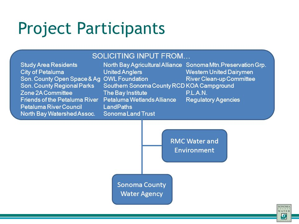 Additional Project Types Low Impact Development (LID) Ecosystem enhancement Other smaller-scale projects Have the potential to: – Bring additional cost-share dollars to the table – Significantly increase the attractiveness of a proposed project to funding agencies – Generally broaden public support for a project among the community