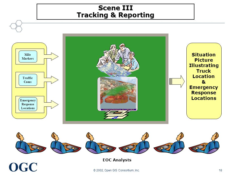 OGC © 2002, Open GIS Consortium, Inc.18 EOC Analysts Scene III Tracking & Reporting Emergency Response Locations Traffic Cams Mile Markers Situation Picture Illustrating Truck Location & Emergency Response Locations