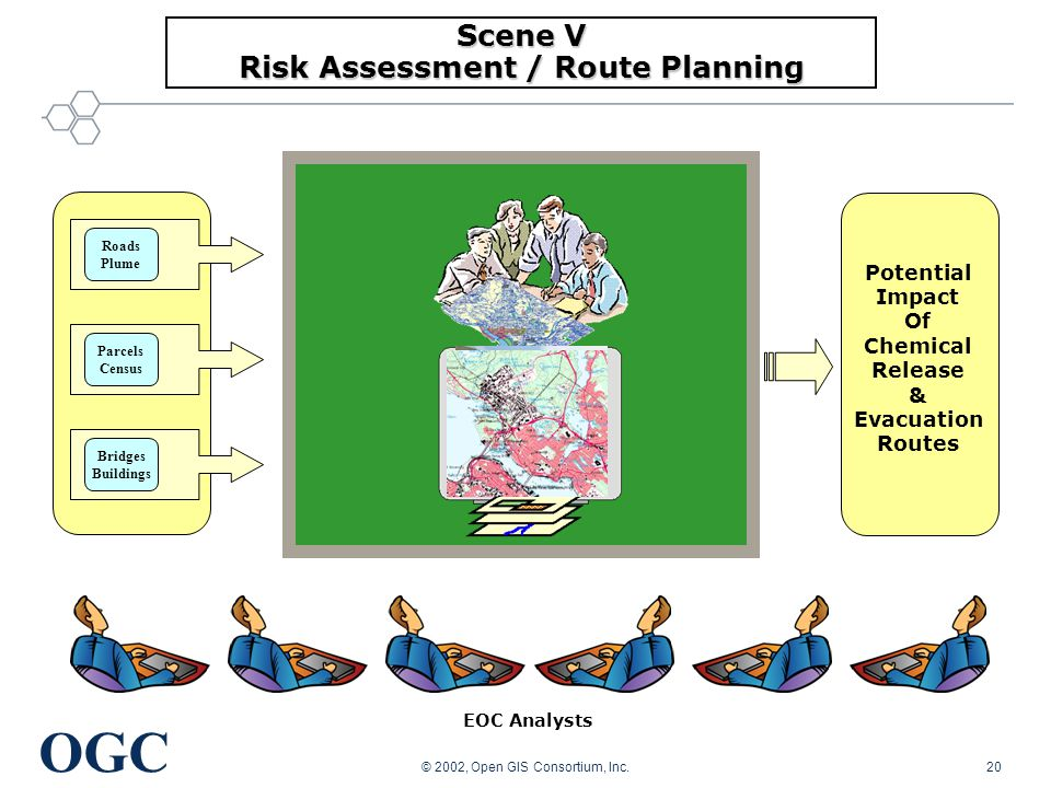 OGC © 2002, Open GIS Consortium, Inc.20 EOC Analysts Scene V Risk Assessment / Route Planning Roads Plume Parcels Census Bridges Buildings Potential Impact Of Chemical Release & Evacuation Routes