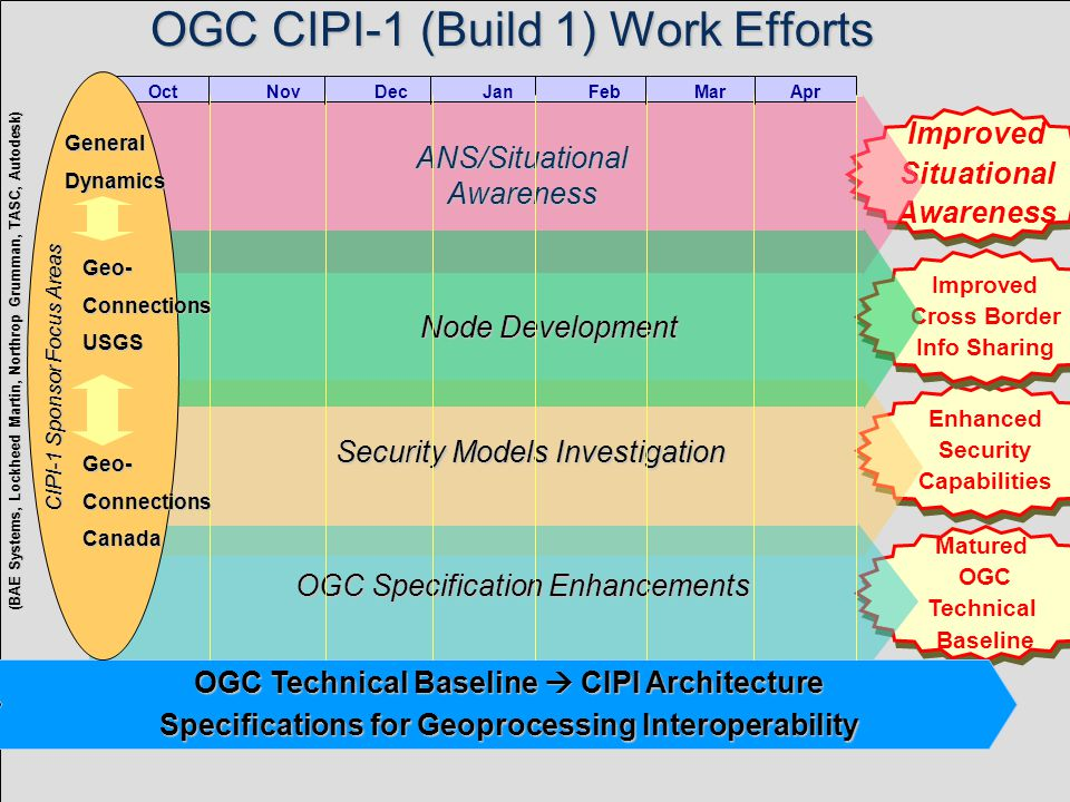 OGC © 2002, Open GIS Consortium, Inc.16 EOC Analysts Scene I Develop Base Map for Rapid Response Border Data Initial Situation Picture (Base Map) Waterways Roads