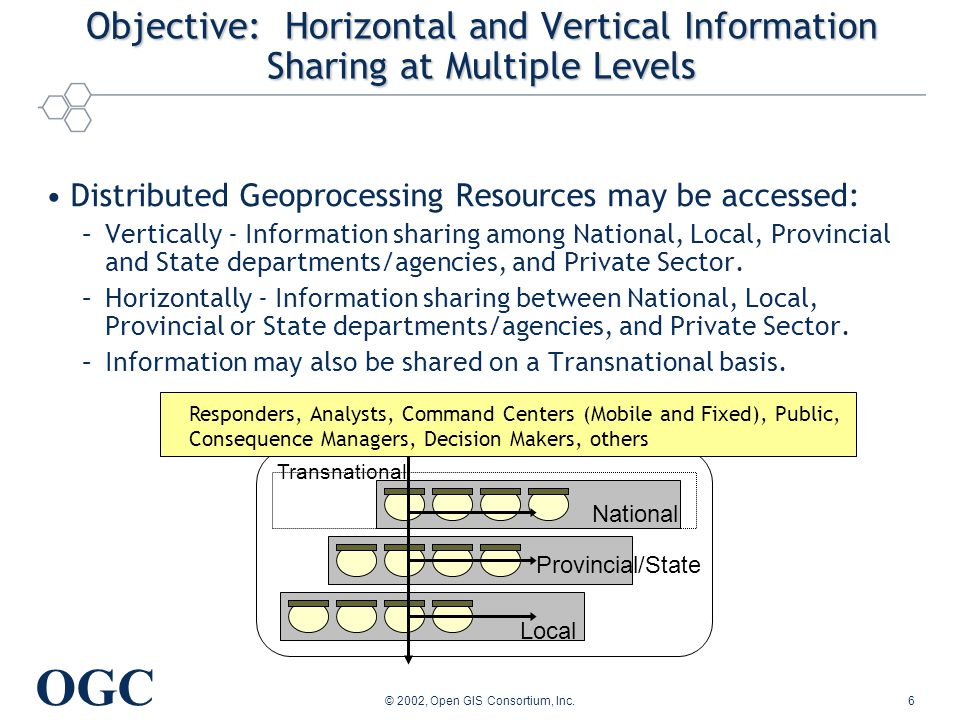 OGC © 2002, Open GIS Consortium, Inc.6 Transnational Objective: Horizontal and Vertical Information Sharing at Multiple Levels Distributed Geoprocessing Resources may be accessed: –Vertically - Information sharing among National, Local, Provincial and State departments/agencies, and Private Sector.