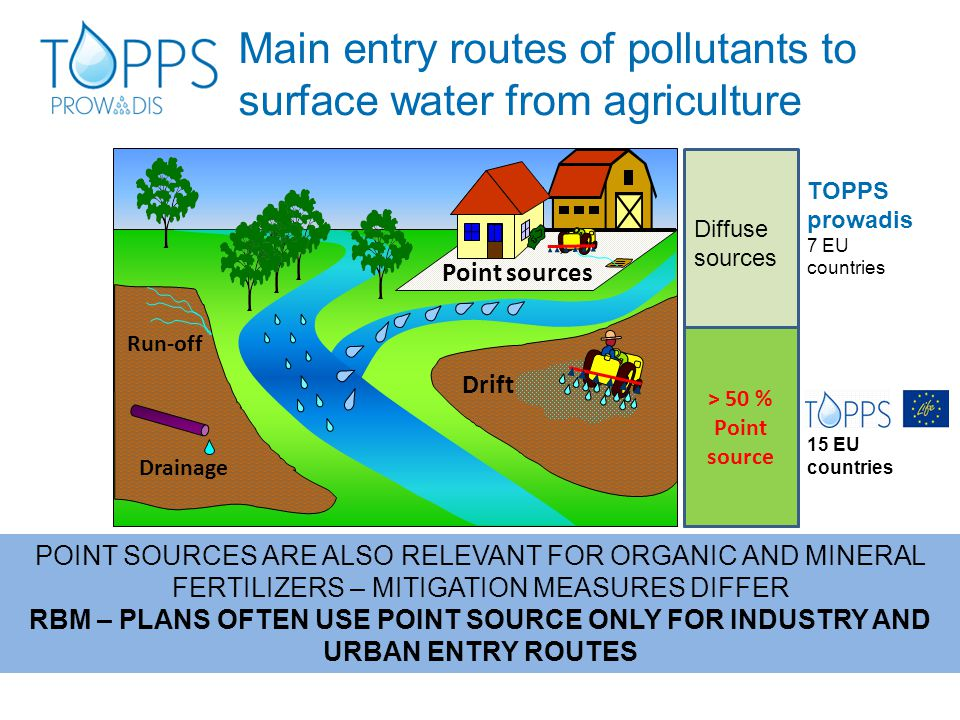 Main entry routes of pollutants to surface water from agriculture d > 50 % Point source Diffuse sources 15 EU countries TOPPS prowadis 7 EU countries POINT SOURCES ARE ALSO RELEVANT FOR ORGANIC AND MINERAL FERTILIZERS – MITIGATION MEASURES DIFFER RBM – PLANS OFTEN USE POINT SOURCE ONLY FOR INDUSTRY AND URBAN ENTRY ROUTES