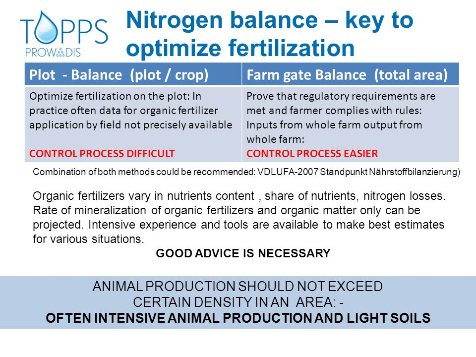 Nitrogen balance – key to optimize fertilization Plot - Balance (plot / crop)Farm gate Balance (total area) Optimize fertilization on the plot: In practice often data for organic fertilizer application by field not precisely available CONTROL PROCESS DIFFICULT Prove that regulatory requirements are met and farmer complies with rules: Inputs from whole farm output from whole farm: CONTROL PROCESS EASIER Combination of both methods could be recommended: VDLUFA-2007 Standpunkt Nährstoffbilanzierung) Organic fertilizers vary in nutrients content, share of nutrients, nitrogen losses.
