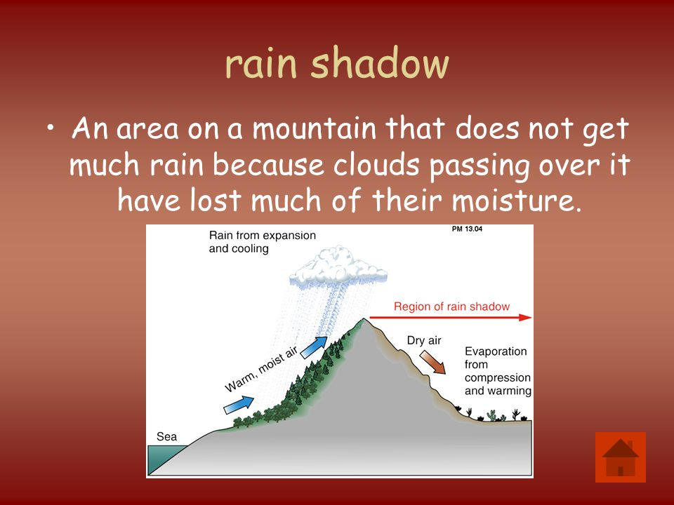 rain shadow An area on a mountain that does not get much rain because clouds passing over it have lost much of their moisture.