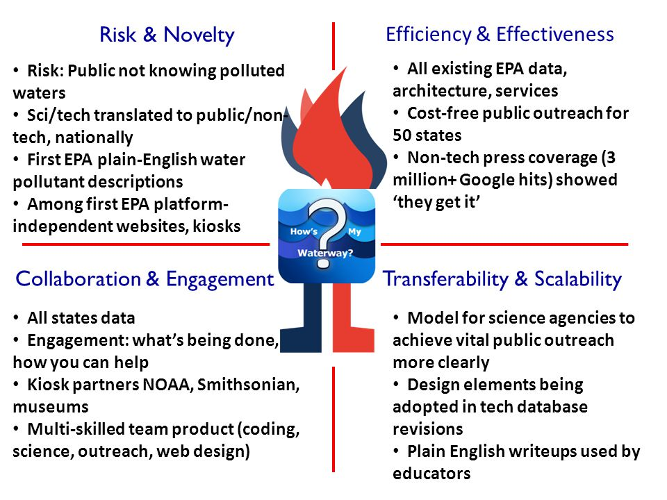 Risk & Novelty Collaboration & Engagement Efficiency & Effectiveness Transferability & Scalability Risk: Public not knowing polluted waters Sci/tech translated to public/non- tech, nationally First EPA plain-English water pollutant descriptions Among first EPA platform- independent websites, kiosks All existing EPA data, architecture, services Cost-free public outreach for 50 states Non-tech press coverage (3 million+ Google hits) showed 'they get it' All states data Engagement: what's being done, how you can help Kiosk partners NOAA, Smithsonian, museums Multi-skilled team product (coding, science, outreach, web design) Model for science agencies to achieve vital public outreach more clearly Design elements being adopted in tech database revisions Plain English writeups used by educators