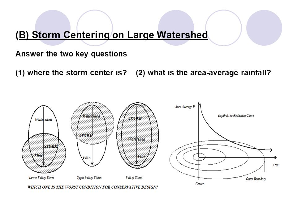(B) Storm Centering on Large Watershed Answer the two key questions (1) where the storm center is? (2) what is the area-average rainfall?